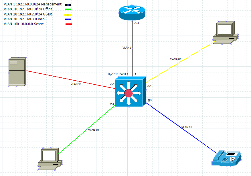 How to segment a LAN into VLANs with affordable hardware