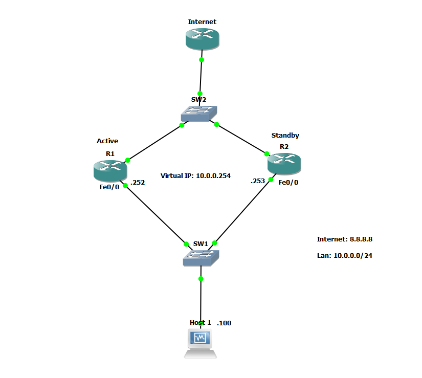 How to configure Hot Standby Router Protocol (HSRP) with Cisco routers