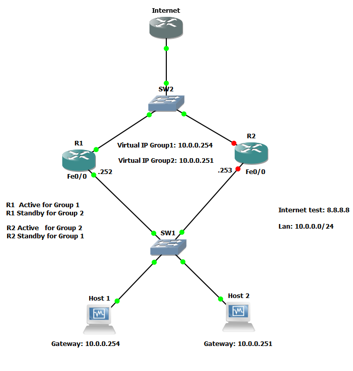 How to balance the network traffic with Hot Standby Router Protocol (Hsrp)